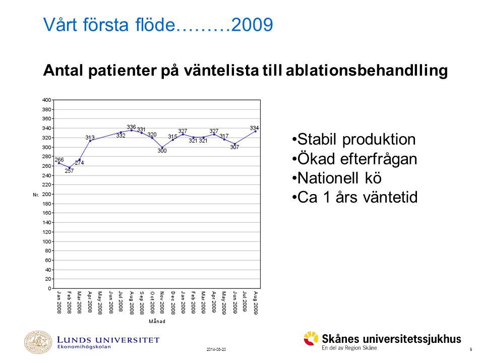 Vårt första flöde………2009 Antal patienter på väntelista till ablationsbehandlling. Stabil produktion.