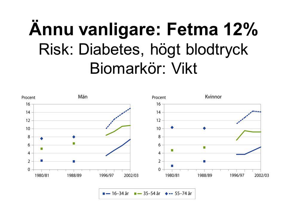 Ännu vanligare: Fetma 12% Risk: Diabetes, högt blodtryck Biomarkör: Vikt