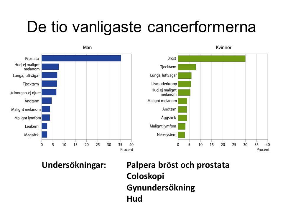 De tio vanligaste cancerformerna