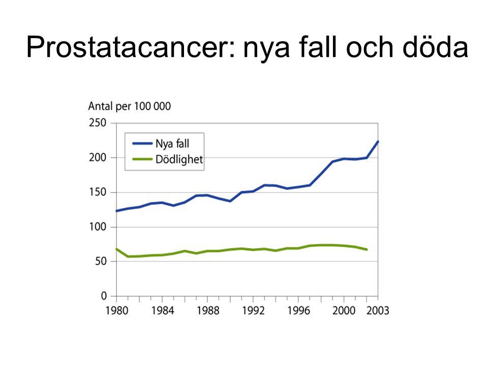 Prostatacancer: nya fall och döda