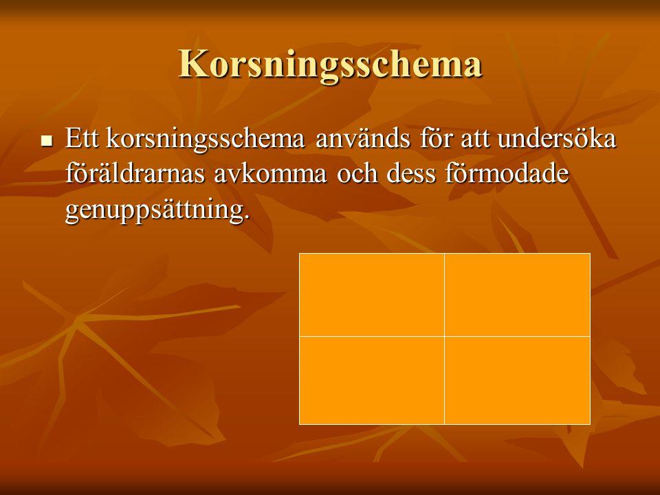 Korsningsschema Ett korsningsschema används för att undersöka föräldrarnas avkomma och dess förmodade genuppsättning.