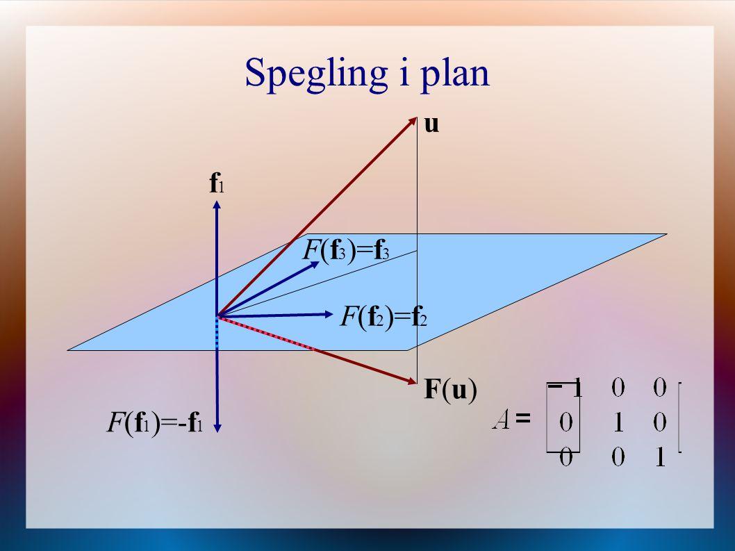 Spegling i plan u f1 F(f3)=f3 F(f2)=f2 F(u) F(f1)=-f1