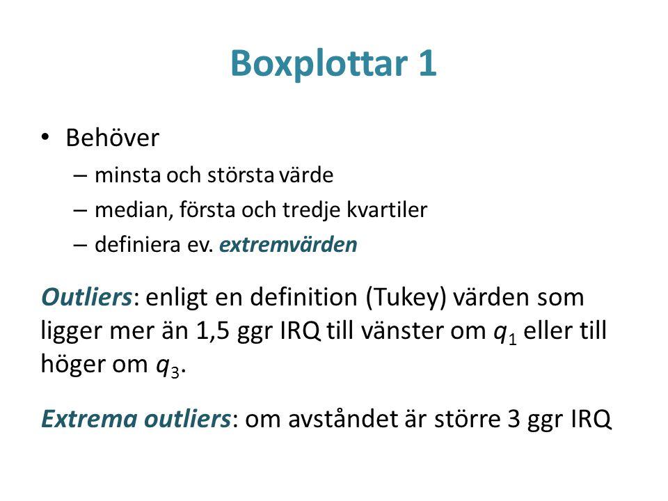 Boxplottar 1 Behöver. minsta och största värde. median, första och tredje kvartiler. definiera ev. extremvärden.