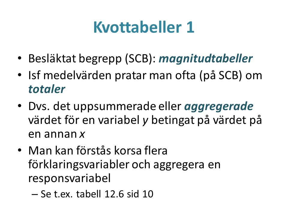 Kvottabeller 1 Besläktat begrepp (SCB): magnitudtabeller