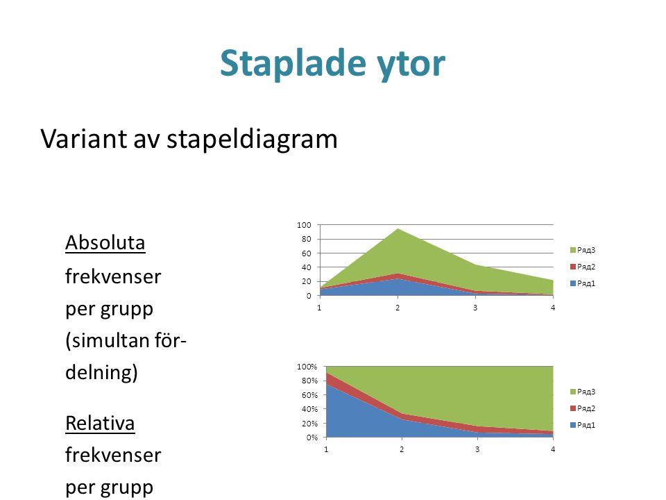 Staplade ytor Variant av stapeldiagram Absoluta frekvenser per grupp
