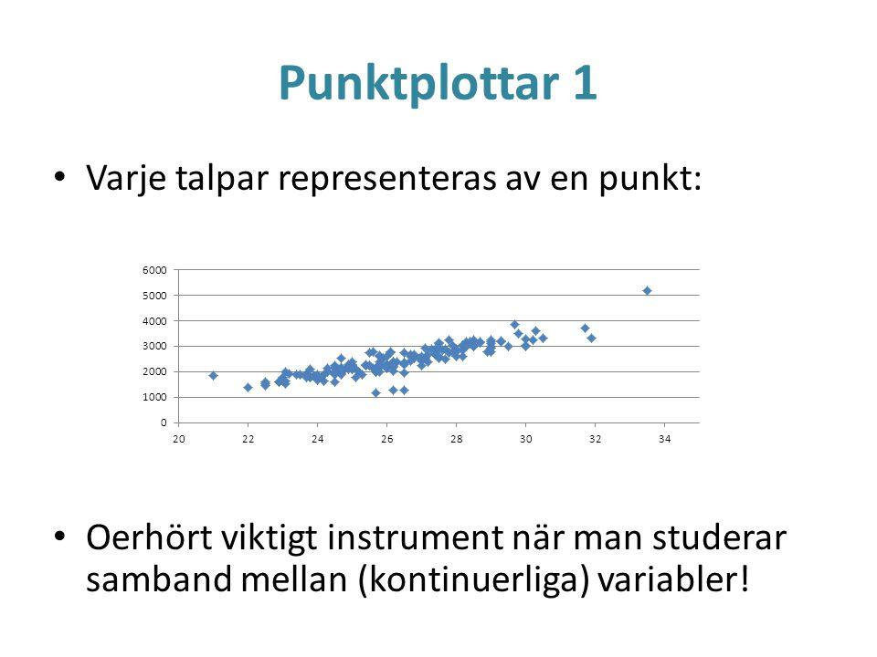 Punktplottar 1 Varje talpar representeras av en punkt: