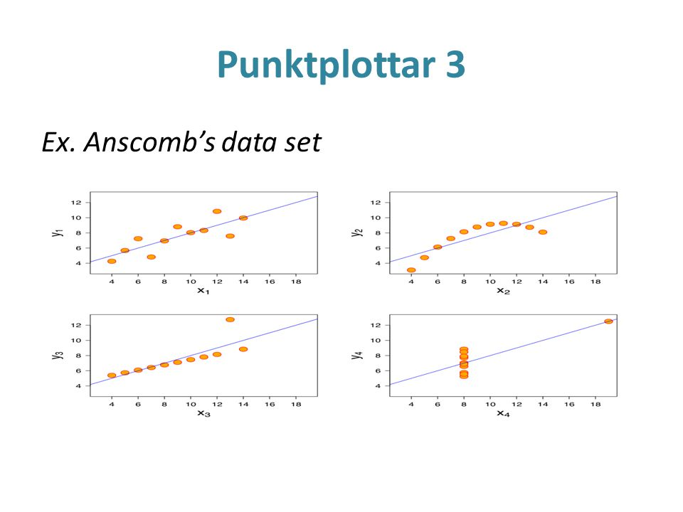 Punktplottar 3 Ex. Anscomb's data set