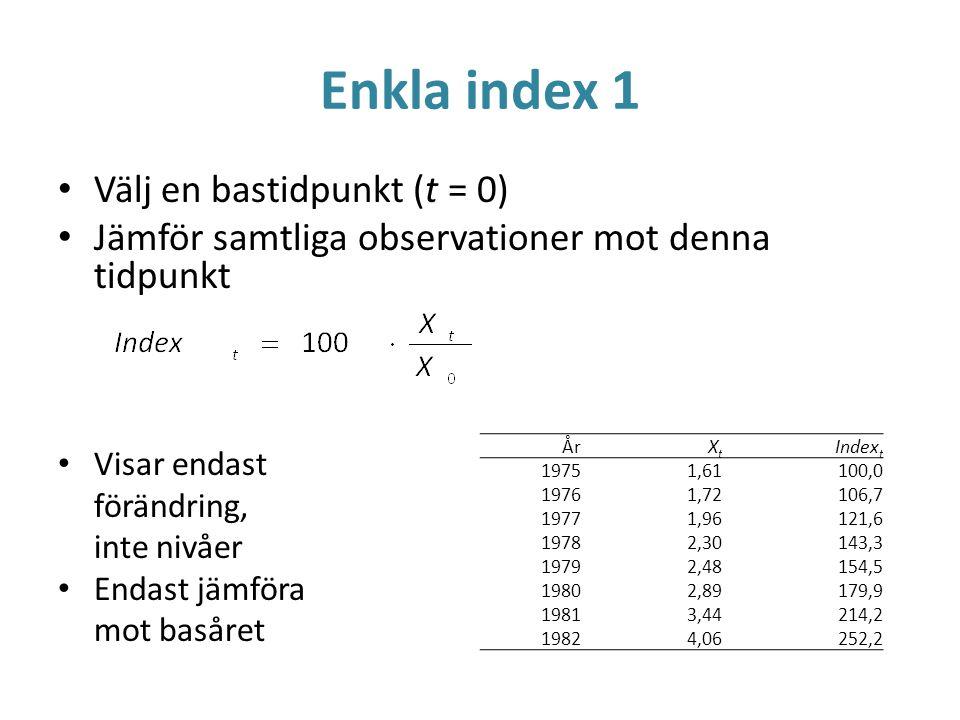Enkla index 1 Välj en bastidpunkt (t = 0)