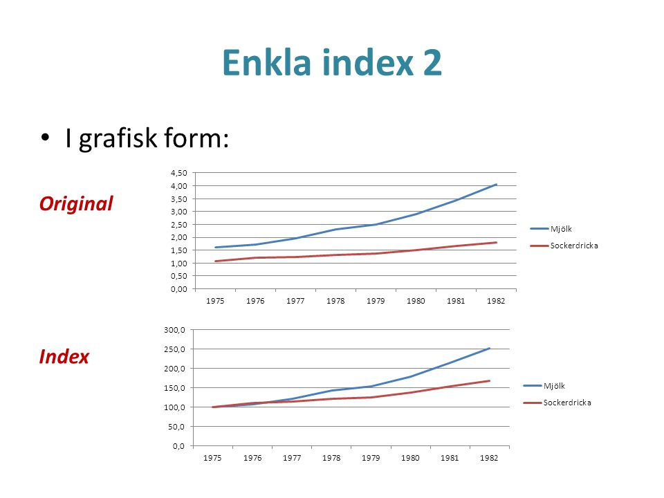 Enkla index 2 I grafisk form: Original Index
