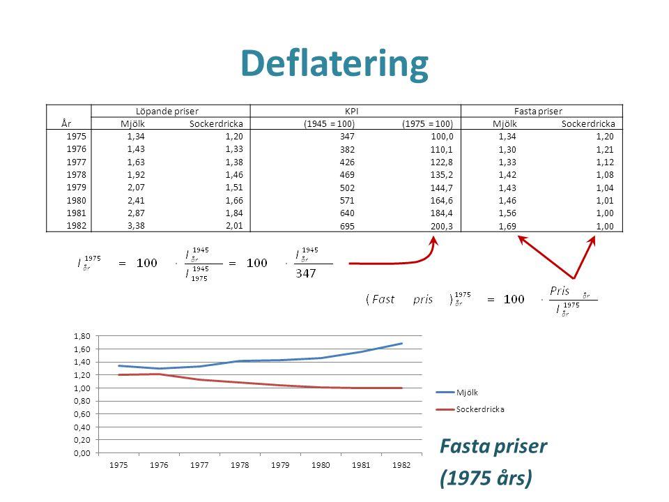 Deflatering Fasta priser (1975 års) Löpande priser KPI Fasta priser År