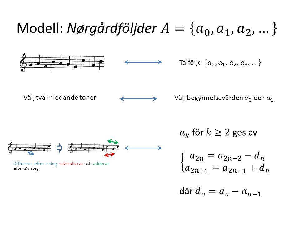 Modell: Nørgårdföljder 𝐴= 𝑎 0 , 𝑎 1 , 𝑎 2 , …
