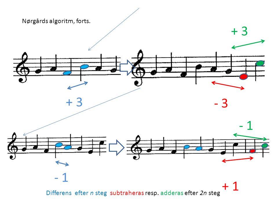 + 3 + 3 - 3 - 1 - 1 + 1 Nørgårds algoritm, forts.