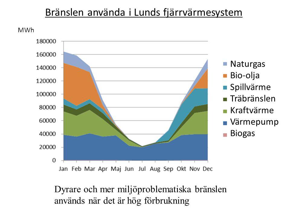 Bränslen använda i Lunds fjärrvärmesystem