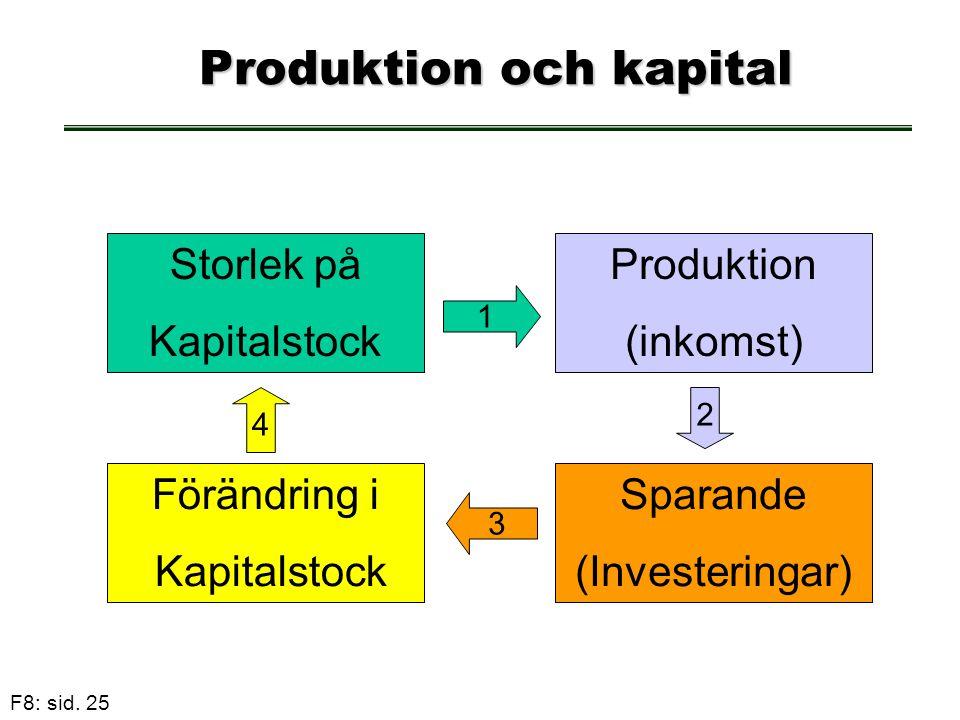 Produktion och kapital