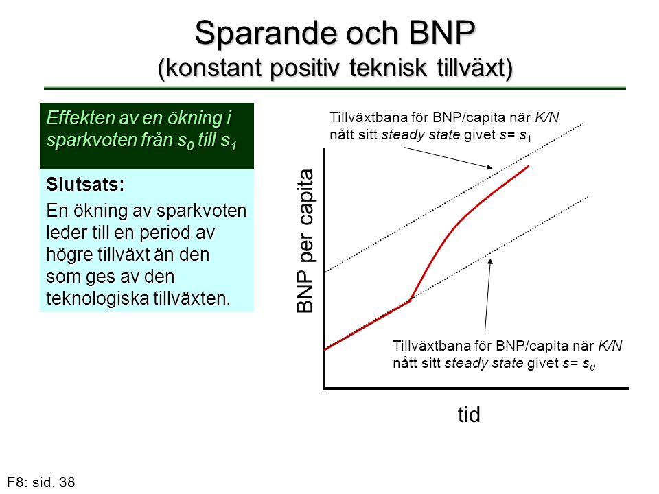 Sparande och BNP (konstant positiv teknisk tillväxt)
