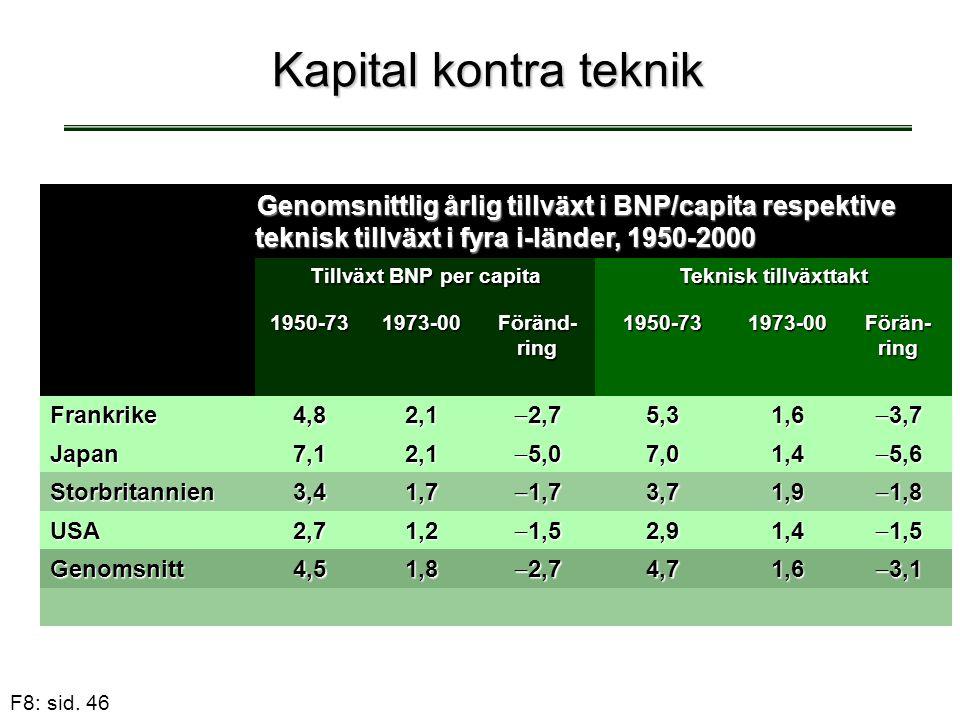Tillväxt BNP per capita