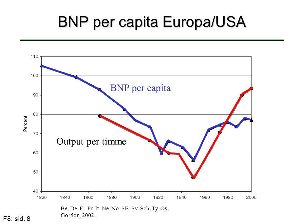 BNP per capita Europa/USA