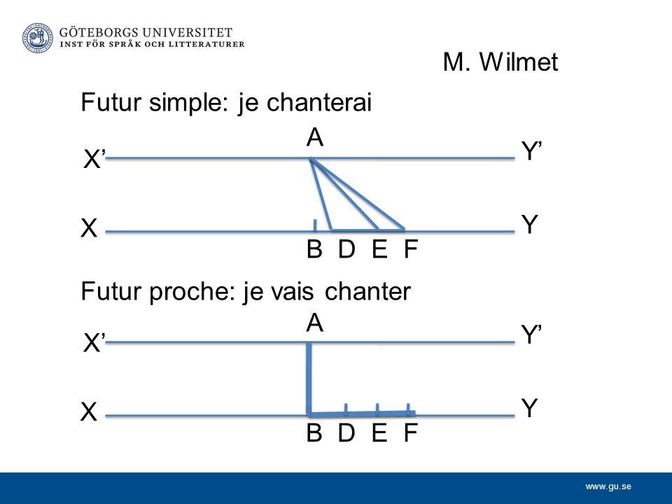 M. Wilmet Futur simple: je chanterai. X' Y. X. Y' A. B D E F. Futur proche: je vais chanter.
