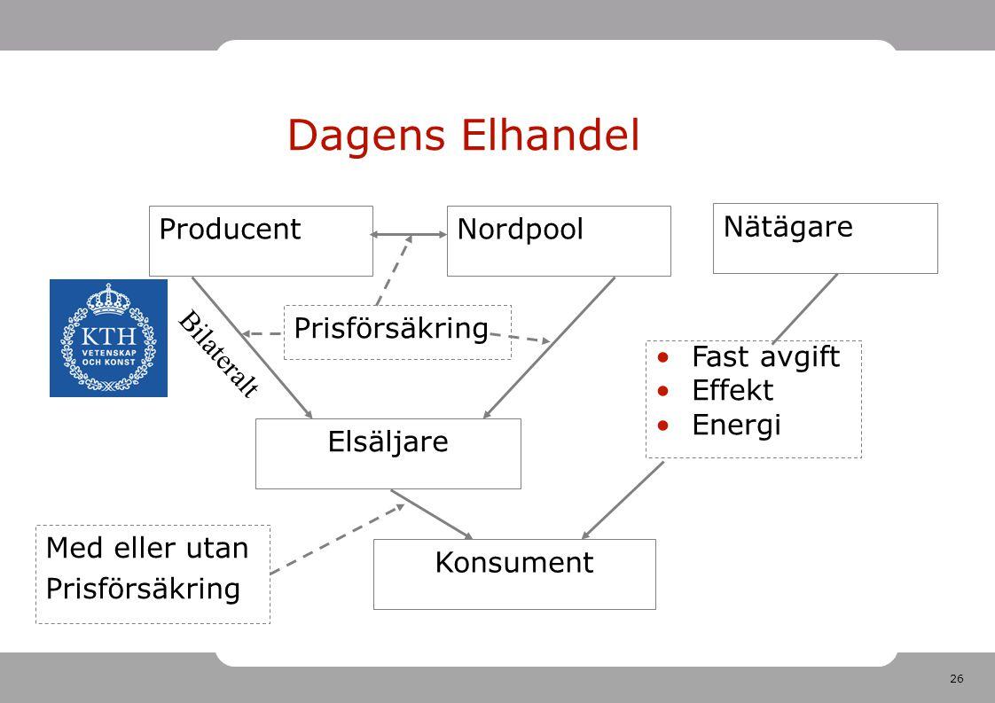 Dagens Elhandel Producent Nordpool Nätägare Prisförsäkring Bilateralt