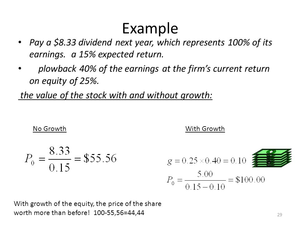 Example Pay a $8.33 dividend next year, which represents 100% of its earnings. a 15% expected return.