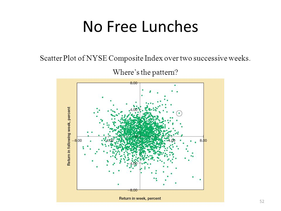Scatter Plot of NYSE Composite Index over two successive weeks.