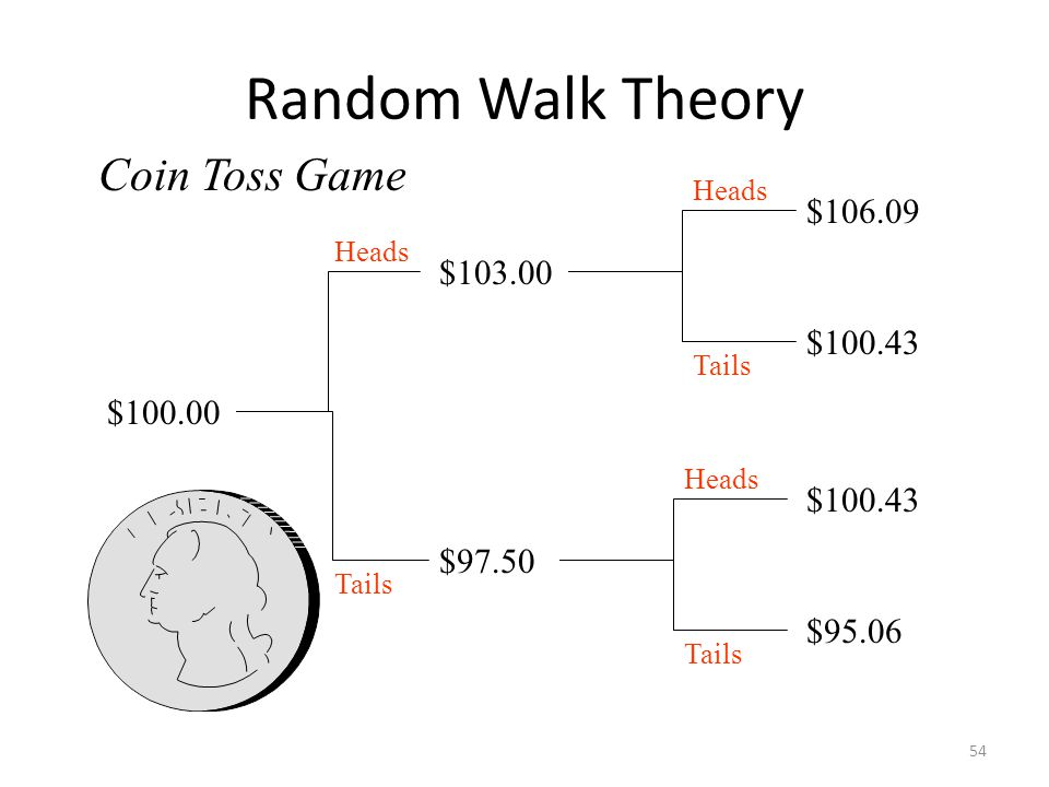 Random Walk Theory Coin Toss Game $106.09 $103.00 $100.43 $100.00