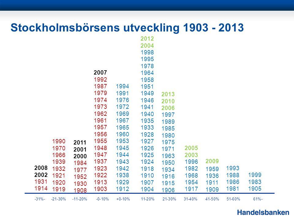 Stockholmsbörsens utveckling 1903 - 2013