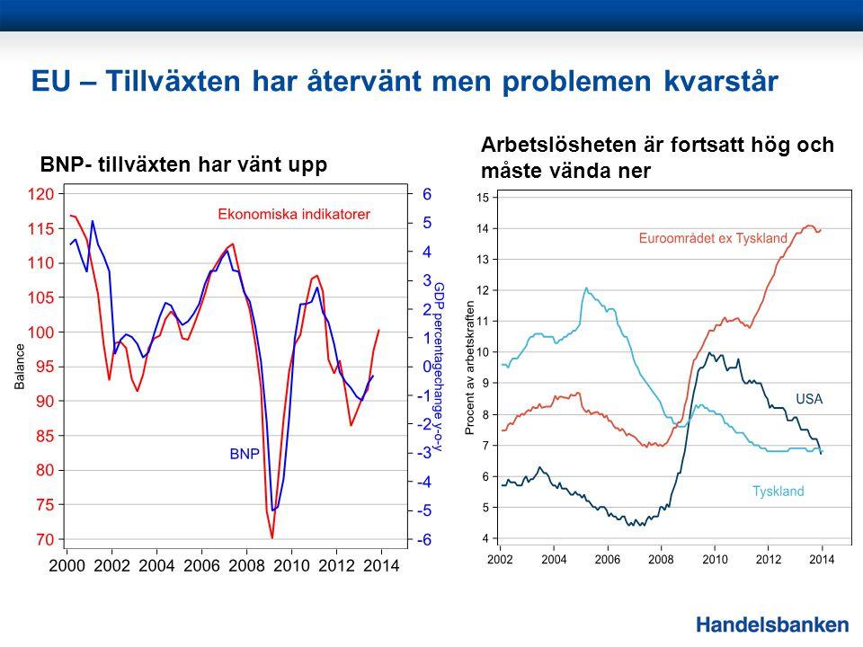 EU – Tillväxten har återvänt men problemen kvarstår