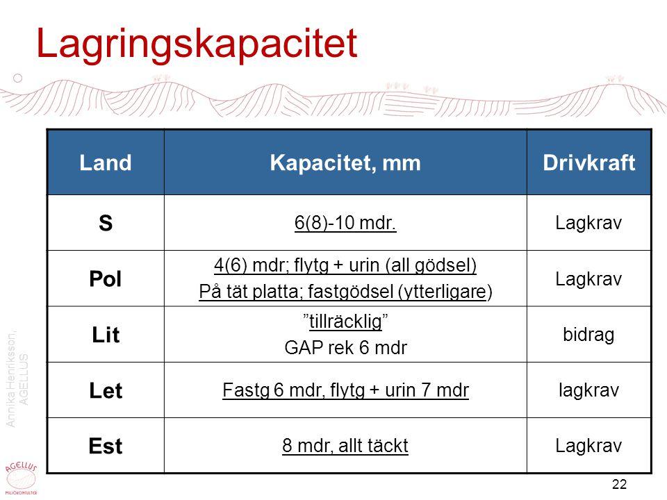 Lagringskapacitet Land Kapacitet, mm Drivkraft S Pol Lit Let Est