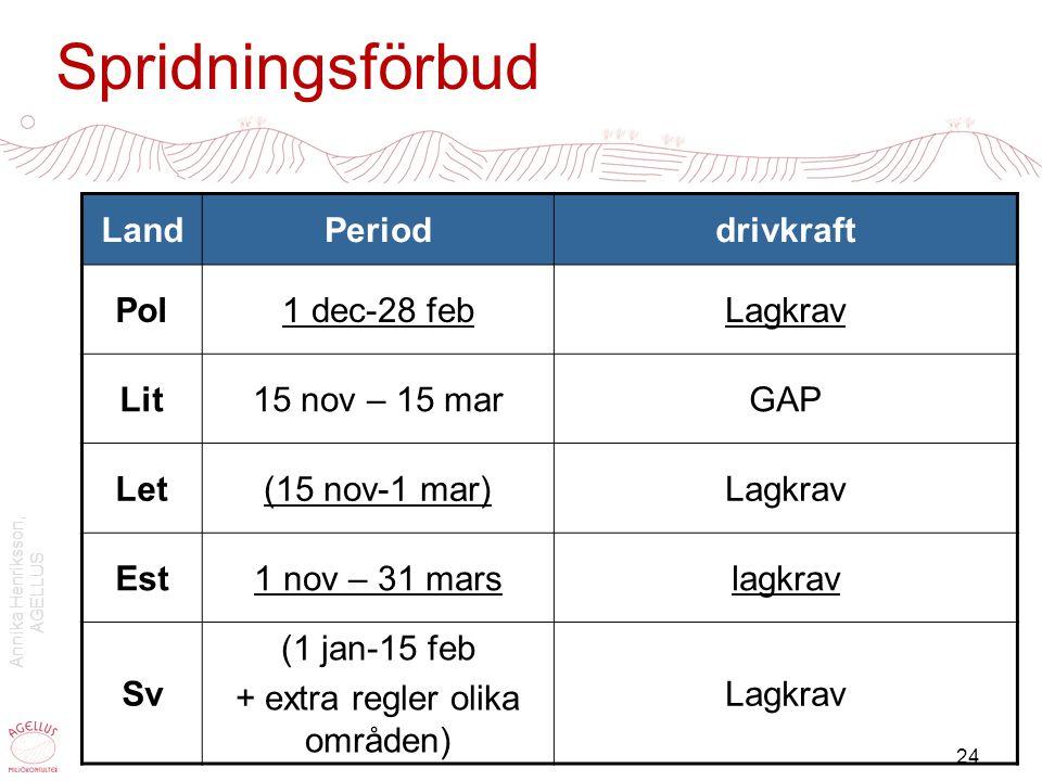 Spridningsförbud Land Period drivkraft Pol 1 dec-28 feb Lagkrav Lit