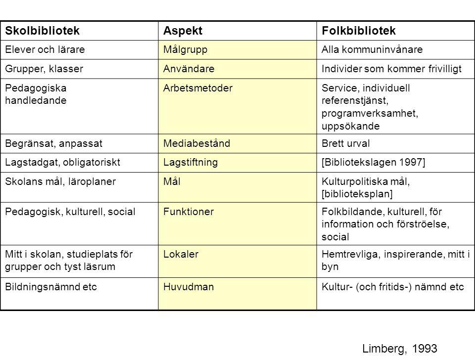 Skolbibliotek Aspekt Folkbibliotek Limberg, 1993 Elever och lärare