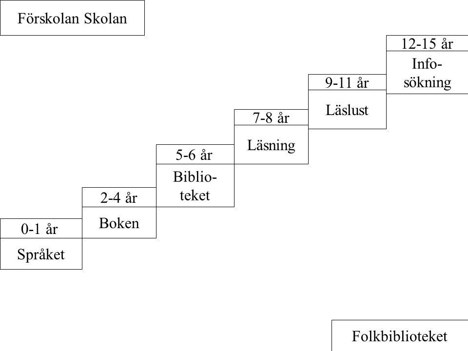 Förskolan Skolan 12-15 år. Info- sökning. 9-11 år. Läslust. 7-8 år. Läsning. 5-6 år. Biblio- teket.