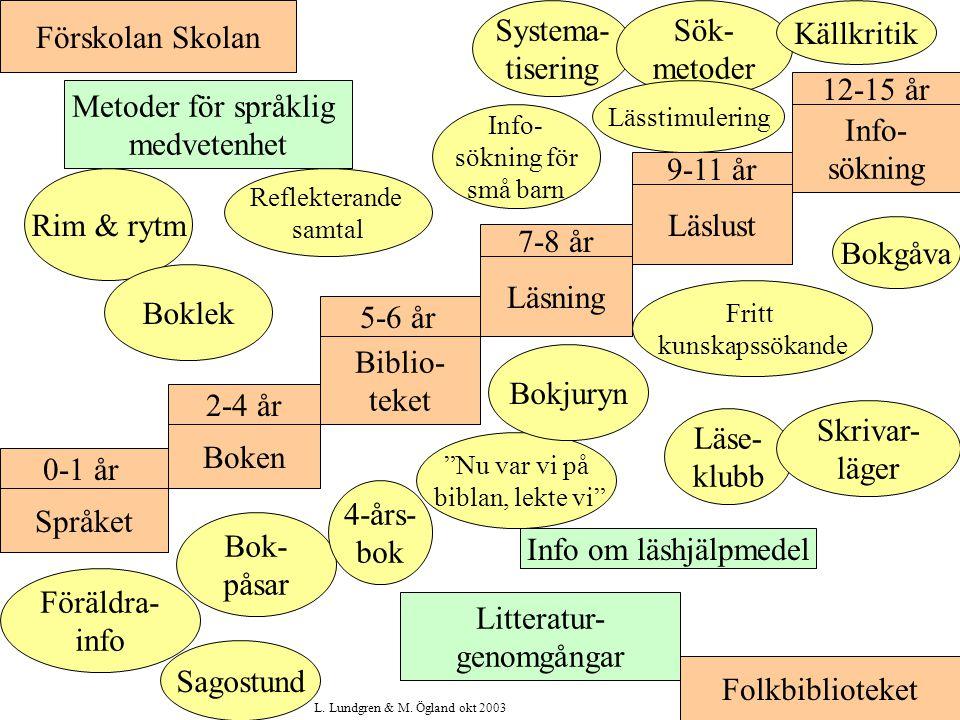 Metoder för språklig medvetenhet Info- sökning 9-11 år Rim & rytm