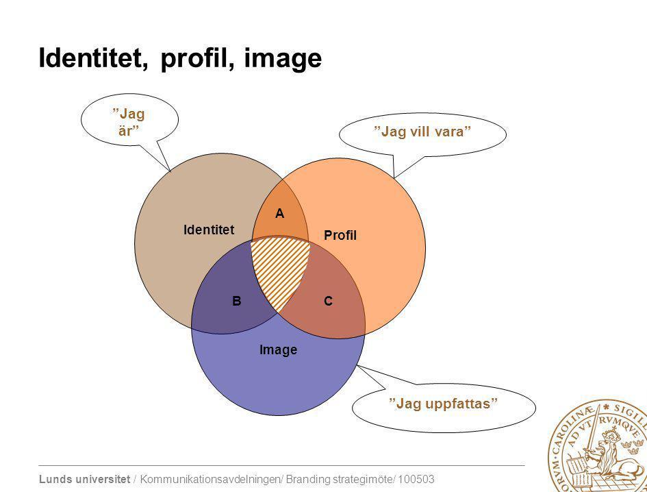 Identitet, profil, image