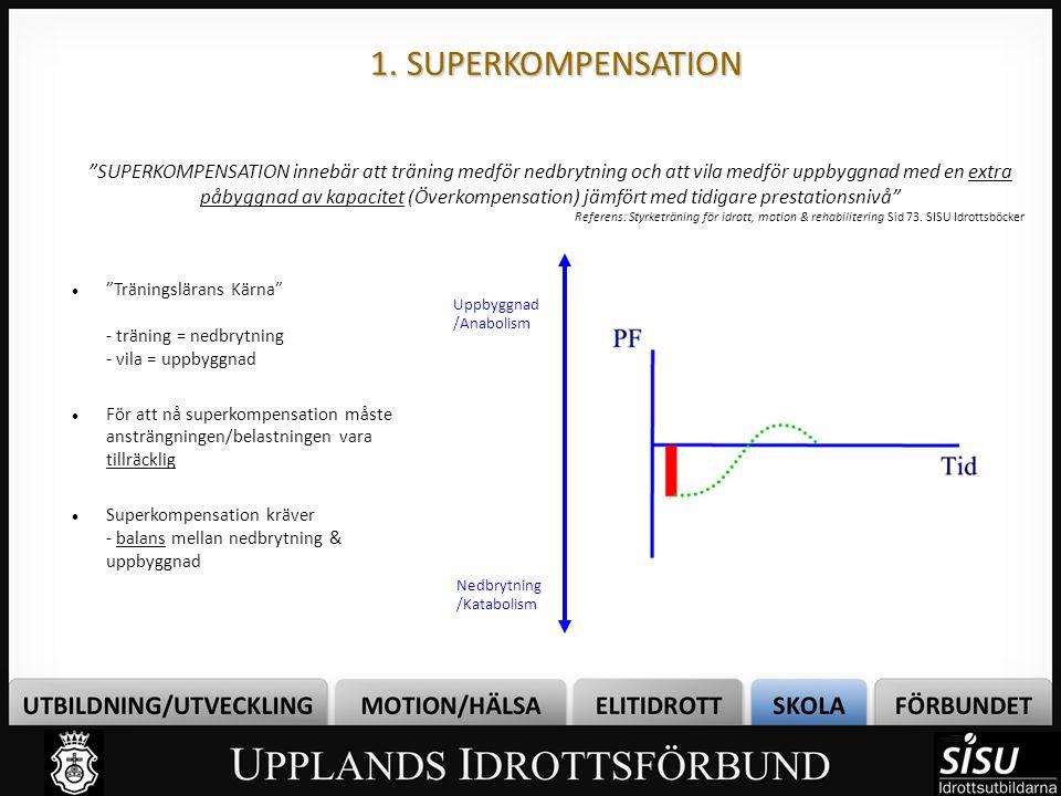 1. SUPERKOMPENSATION