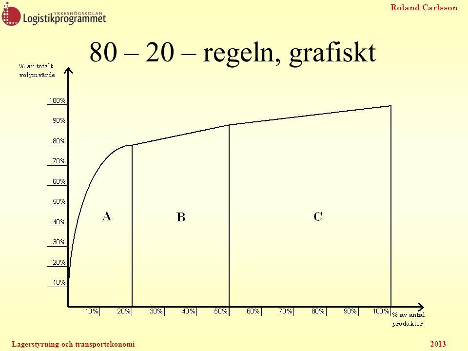 80 – 20 – regeln, grafiskt