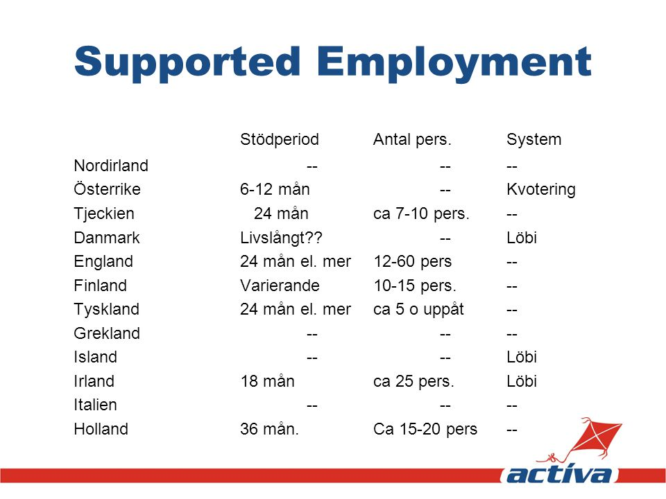 Supported Employment Stödperiod Antal pers. System Nordirland -- -- --