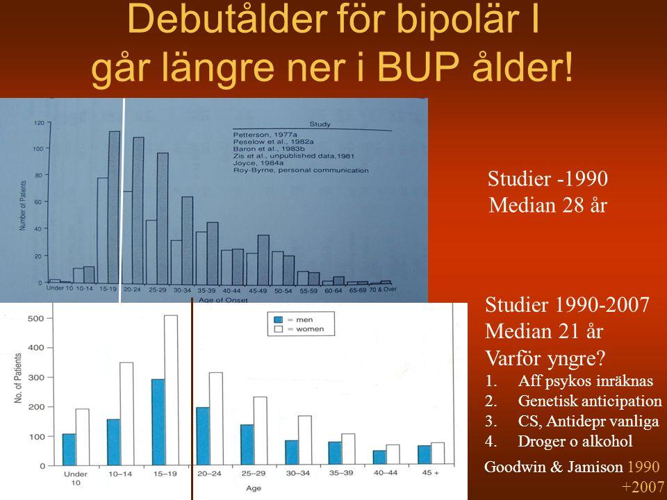 Debutålder för bipolär I går längre ner i BUP ålder!