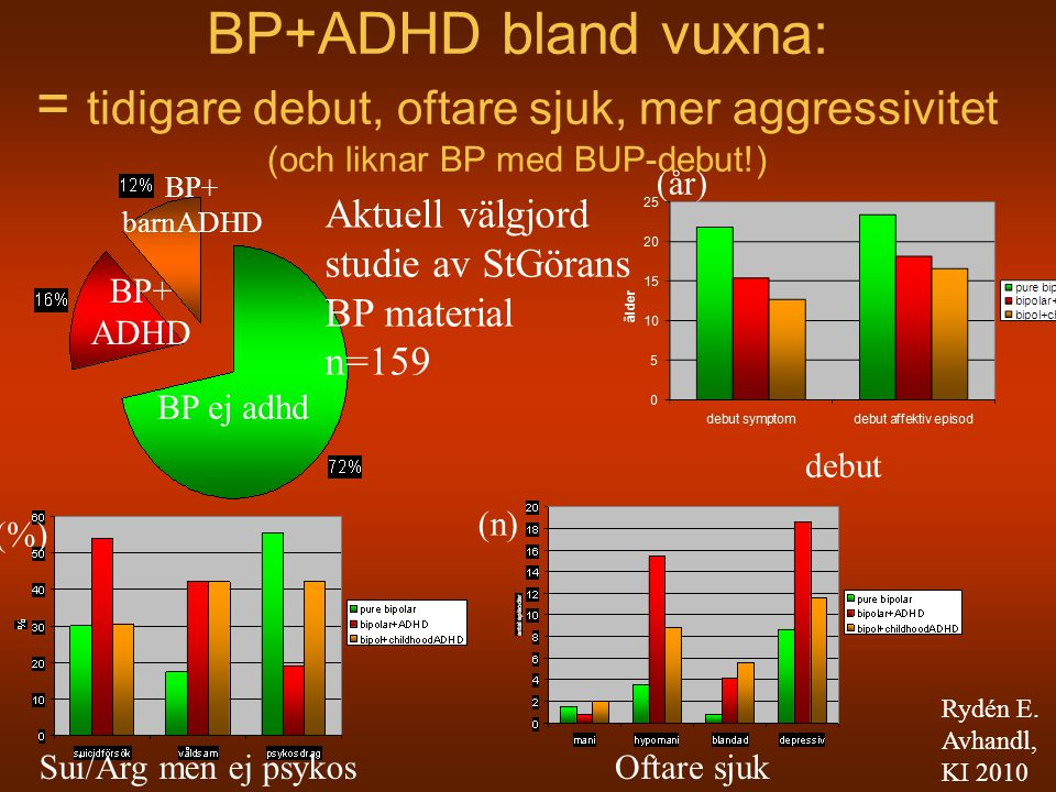 BP+ADHD bland vuxna: = tidigare debut, oftare sjuk, mer aggressivitet (och liknar BP med BUP-debut!)