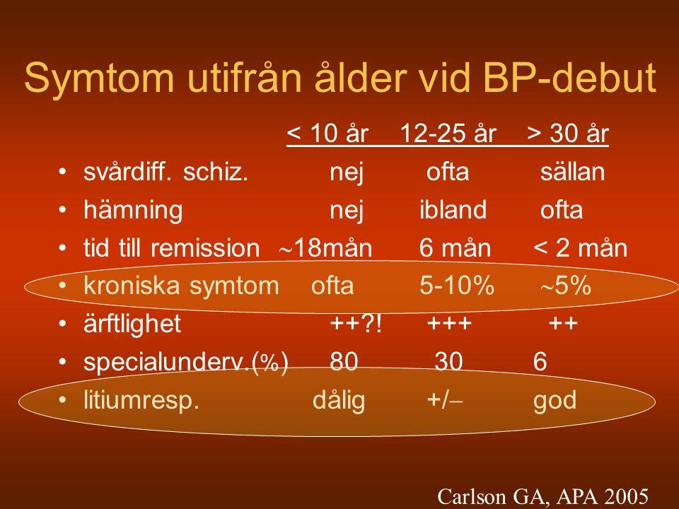 Symtom utifrån ålder vid BP-debut