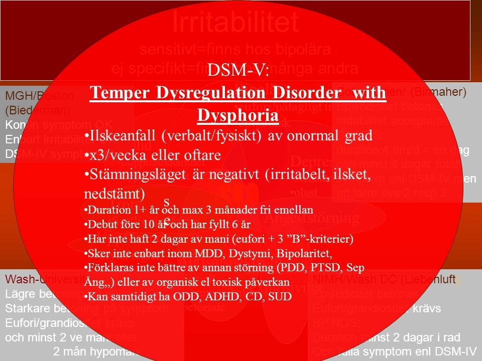 Temper Dysregulation Disorder with Dysphoria