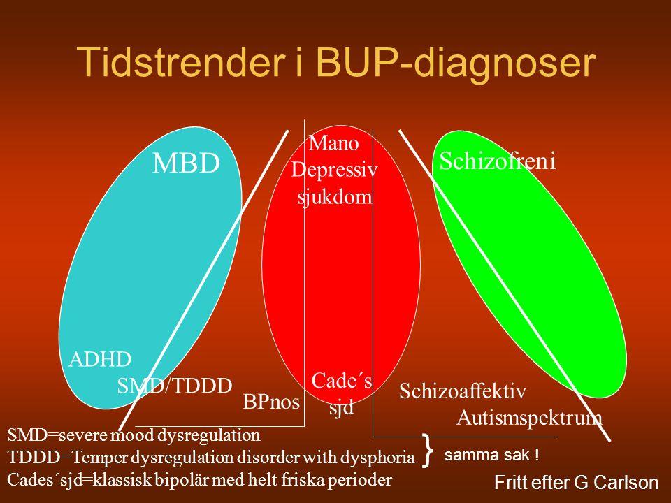 Tidstrender i BUP-diagnoser