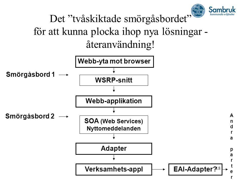 SOA (Web Services) Nyttomeddelanden