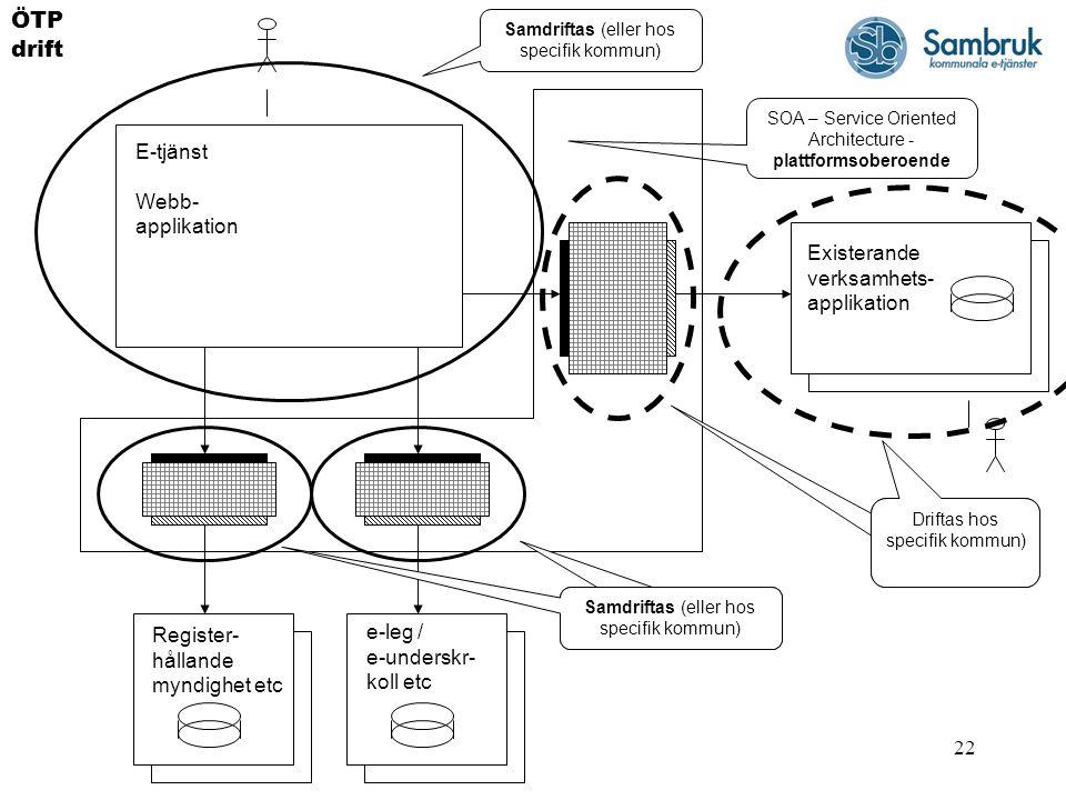 ÖTP drift E-tjänst Webb- applikation