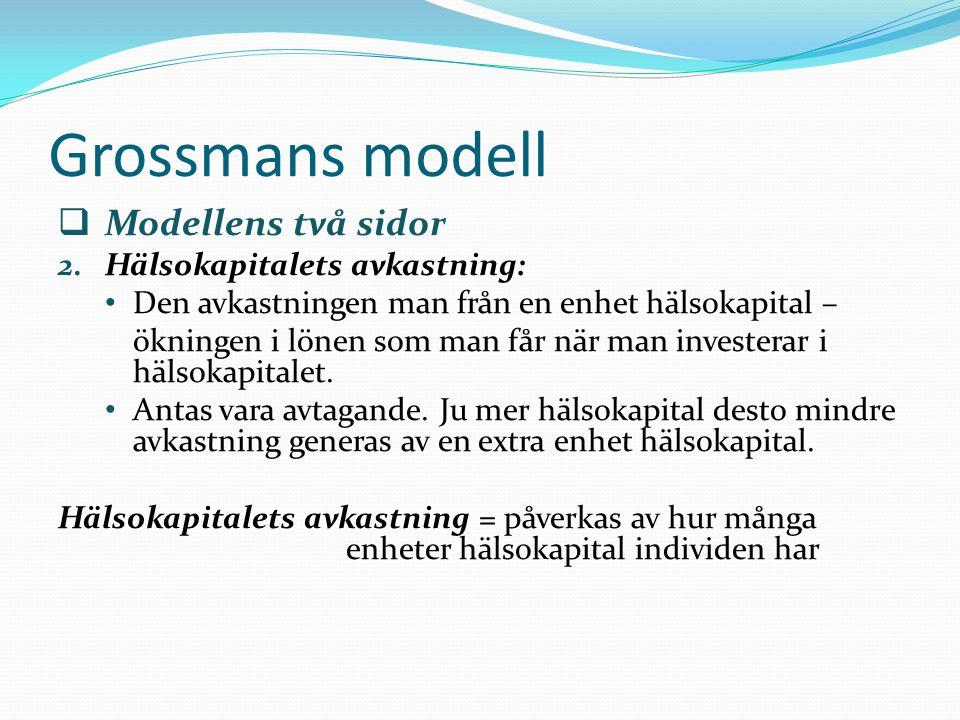 Grossmans modell Modellens två sidor Hälsokapitalets avkastning: