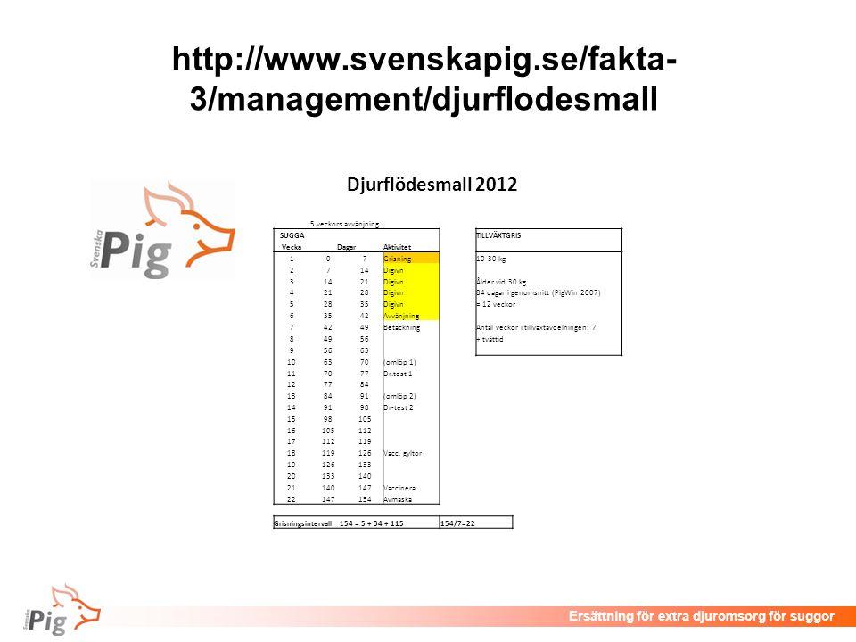 http://www.svenskapig.se/fakta-3/management/djurflodesmall Djurflödesmall 2012. 5 veckors avvänjning.