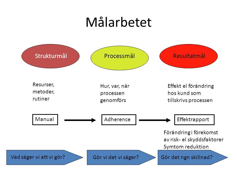 Målarbetet Strukturmål Processmål Resultatmål Resurser, metoder,
