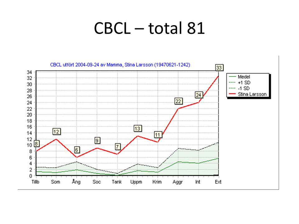 CBCL – total 81
