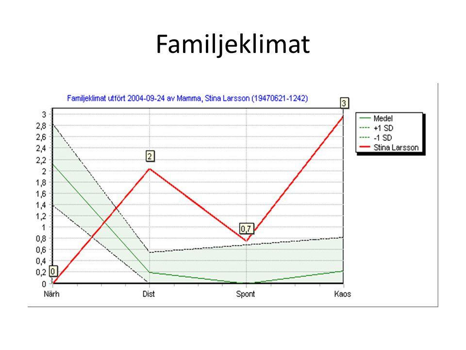 Familjeklimat