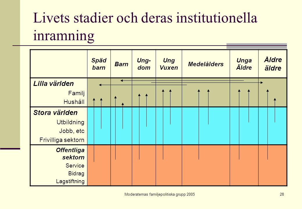 Livets stadier och deras institutionella inramning